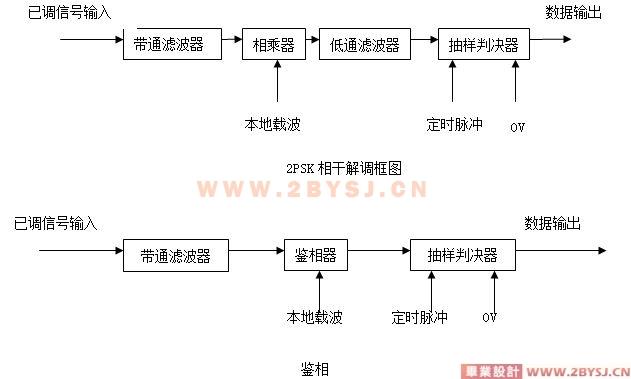 移相键控调制解调系统的设计(systemview仿真)
