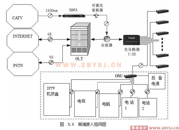 光纤接入网的研究与设计(epon 接入技术)