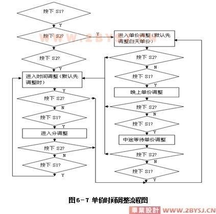 基于单片机的出租车计价(计费)器系统设计(程序 电路图 原理图)