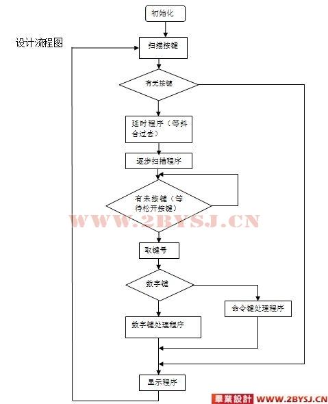 单片机控制自动门系统方案的设计(含程序)