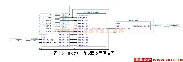 基于fpga的iir滤波器设计(新)