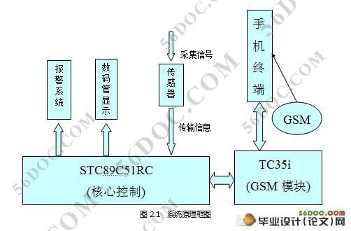 基于GSM网络的远程温度监测系统设计(电路图,程序)(任务书,开题报告,中期报告,毕业论文,21000字,程序) 摘 要 高性能温度监测的基础在于对现场参量准确的测量及报警。本文设计了一种基于单片机和GSM网络的智能温度监测系统,包括硬件设计和软件设计。系统采用 STC89C51单片机作为主芯片,TC35i模块作为GSM网络远程报警器,DS18B20数字温度传感器作为温度采集器件,运用蜂鸣器作为声音报警器,共阳型四位数码管作为显示屏。可实现温度监测、故障分析以及超限报警并通过GSM网络进行远程报警;设有键