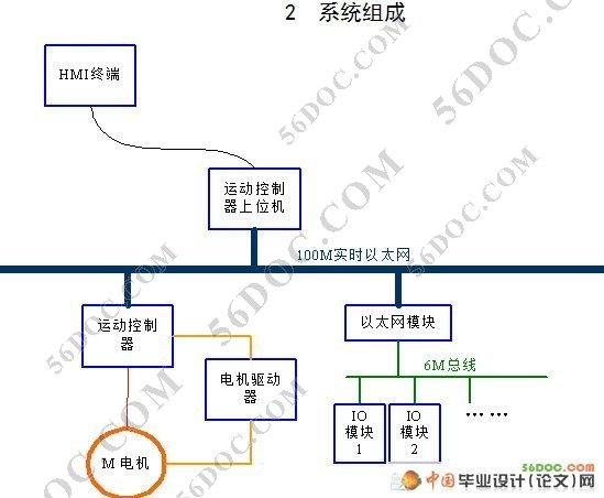 基于fpga和mcu的伺服电机控制器设计(论文)