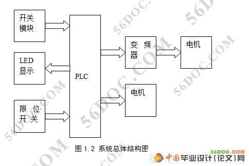 基于plc控制的选煤传送带系统的设计(西门子s7-200)
