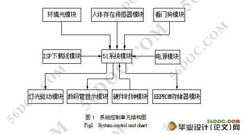 基于单片机的楼宇灯控系统的设计(含电路原理图)