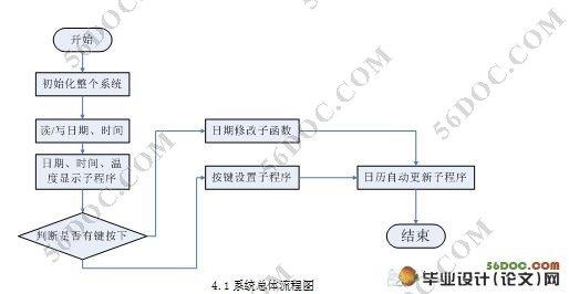 基于i2c总线的日历时钟pcf8563在msp430中的应用[j]