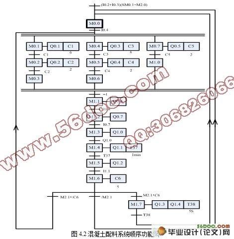 基于plc的混凝土配料控制系统设计