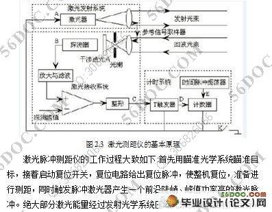 复位电路给出复位脉冲,使整机复位,准备进行测距,同时触发脉冲激光器
