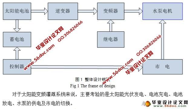 太阳能灌溉系统设计(含电路原理图,程序,机械简图)