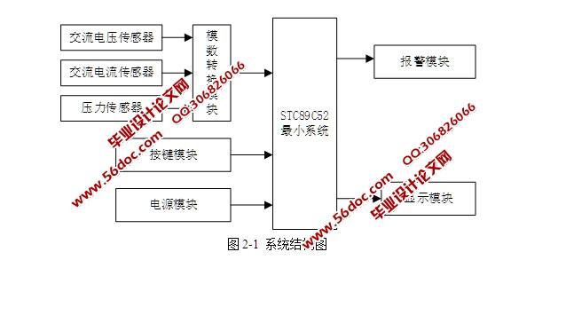 3 按键采集电路设计    7   3.4 显示模块设计    8   3.6.