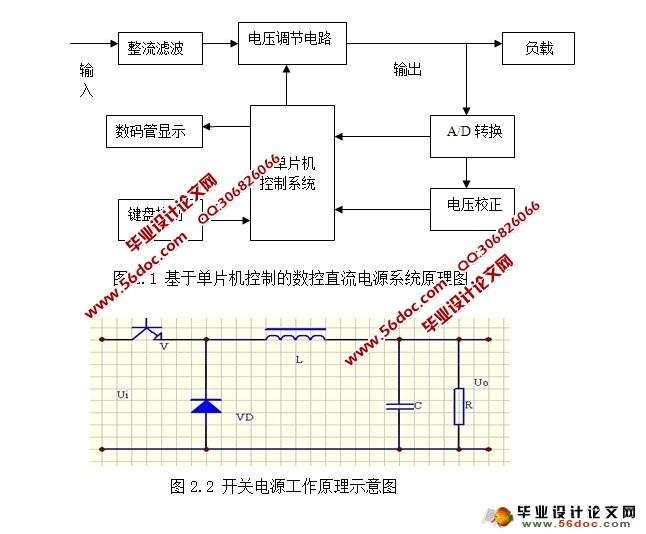基于单片机控制的数控开关电源设计(附程序,PCB图,电路原理图)(开题报告,外文翻译,论文20000字) 摘 要 本文介绍了一种基于单片机控制的数控开关电源,以89C51单片机作为控制核心,对开关变换电路进行脉宽调制,构成一个智能闭环控制系统。单片机控制的开关电源具备更加完善的功能,更人性化、智能化,便于实时监控。其功能主要包括对开关电源输出电压进行检测,并显示实时电压值;通过按键进行编程预置期望输出的电压;通过A/D转换器采样输出电压,根据PID算法计算控制量修改占空比,以得到期望的输出电压,并通过PI