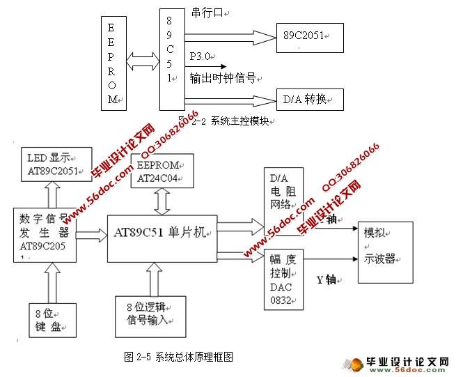 采用发光二极管来指示电路测试点,一目了然,便于调试.