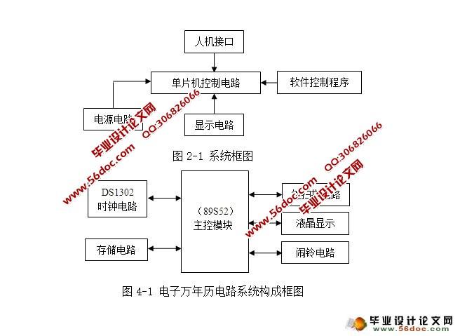 电子万年历设计(附程序,电路原理图)(任务书,开题报告,中期报告,论文14300字) 系统概述 本设计以AT89S52单片机为核心,构成单片机控制电路,结合DS1302时钟芯片和24C02FLASH存储器,显示阳历年、月、日、星期、时、分、秒和阴历年、月、日,在显示阴历时间时,能标明是否闰月,同时完成对它们的自动调整和掉电保护,全部信息用液晶显示。人机接口由三个按键来实现,用这三个按键对时间、日期可调,并可对闹铃开关进行设置。软件控制程序实现所有的功能。整机电路使用+5V稳压电源,可稳定工作。    目