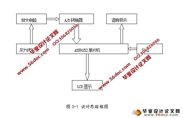 基于单片机的电子秤设计(附程序清单)