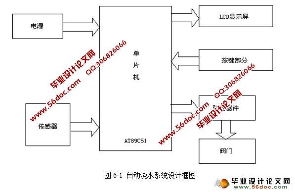1 土壤温湿度检测与控制    39   6.1.1 硬件电路设计    39   6.1.
