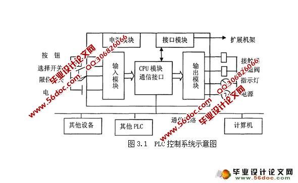 工业锅炉温度控制系统设计(含接线图,电气原理图)