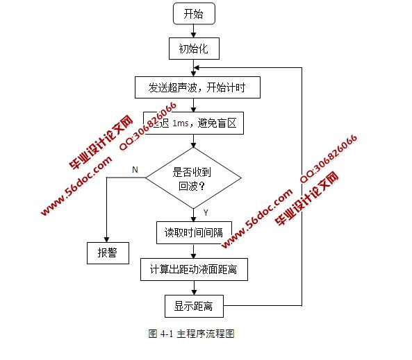 主程序流程,动液面监测程序设计(程序流程图,中断程序,定时器初始化子