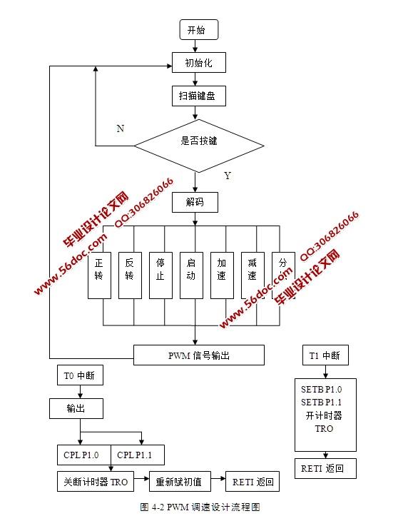 自动扫地机整体结构设计包括内部结构设计(控制核心)和外部结构设计