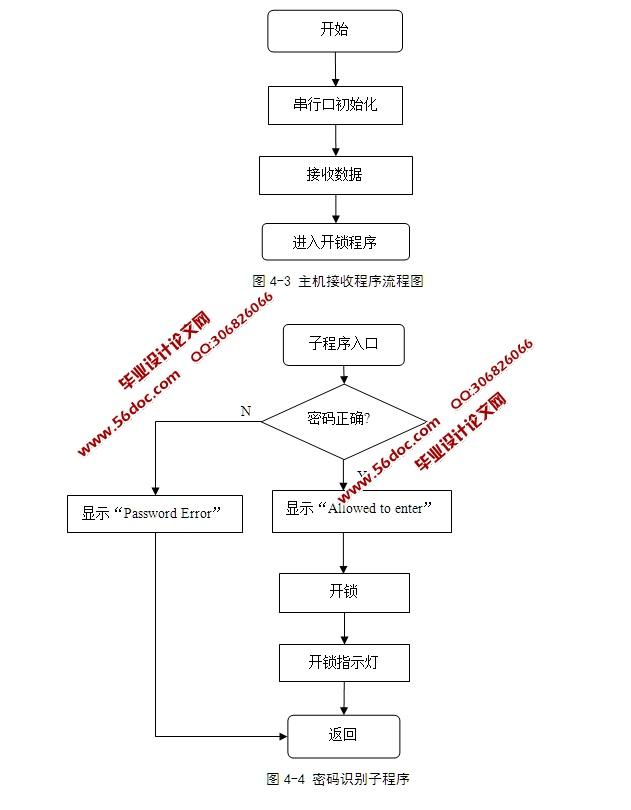 2 总体方案选择    4   2.3 系统结构框图    6   2.