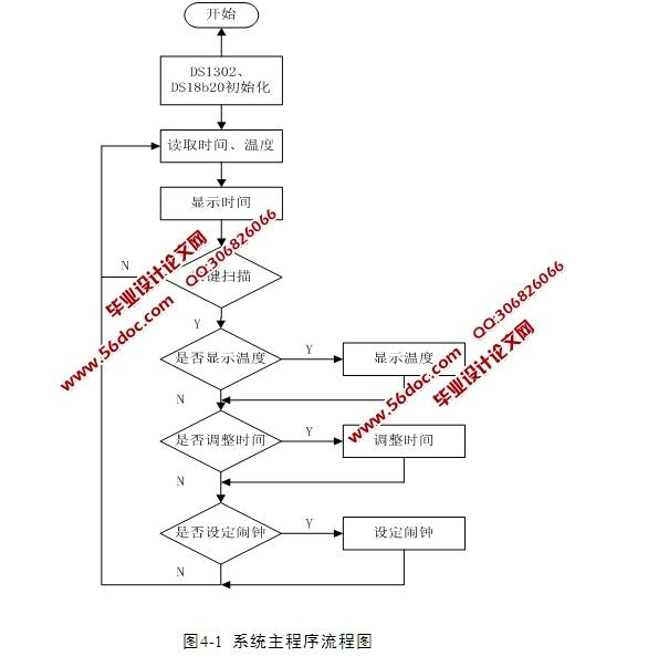 基于单片机的60s旋转电子时钟的设计(含电路原理图,程序)(课题申报表,任务书,开题报告,中期检查表,外文翻译,论文18500字,程序,答辩PPT) 摘 要 现在市场上出现了一些电子钟,它以四只LED数码管来显示时、分、秒,与传统的以指针显示秒的方式不同,违背了人们传统的习惯与理念,这类电子钟一般是采用大型显示器件,适用于银行、车站等公共场所,且外观设计欠美观,很少进入百姓家庭。 本课题设计了一款采用LED显示器件显示的电子时钟,能在夜间不必其它照明就能看到时间,用60个发光管实现秒显示。由DS1302组