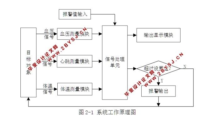 完成了硬件各模块电路设计和硬件总体电路设计.