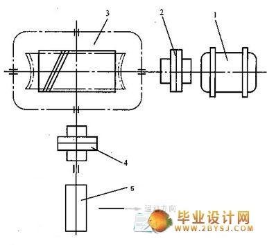 环面蜗轮蜗杆提升机(减速器)的设计