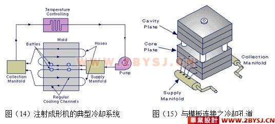 小电机外壳造型和注射模具设计及cae分析