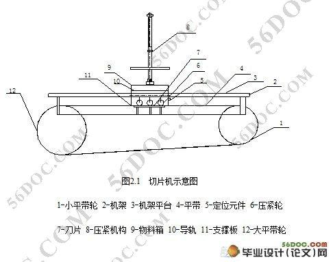 湘玉竹切片机的设计(旋切式切片)