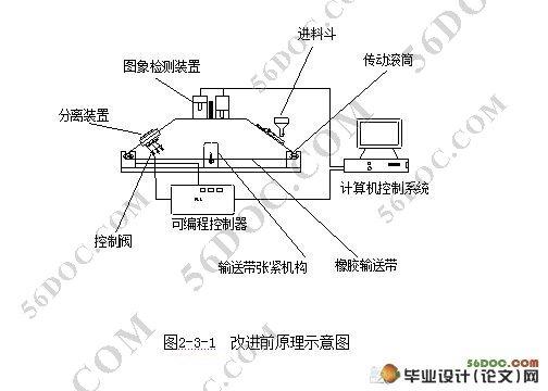 大米分级下料装置及其整体结构设计