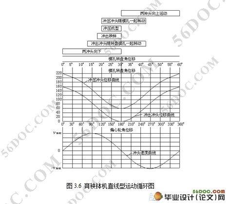 机械毕业设计任务书(1).doc2
