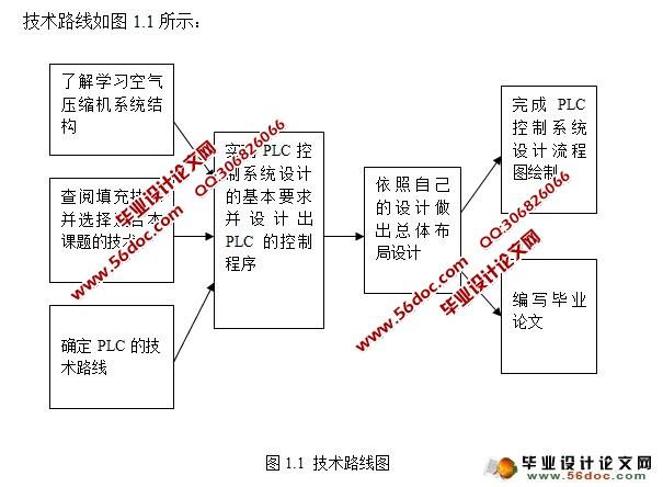 空调压缩机设计(含电气原理图,流程图,梯形图)