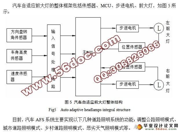 汽车afs控制系统硬件电路设计…&