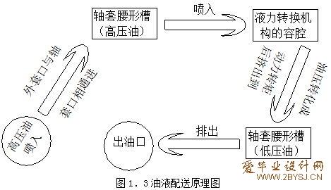 液压马达的主要特点是排量; 摆线液压马达原理; 用于管理液压马达或者图片
